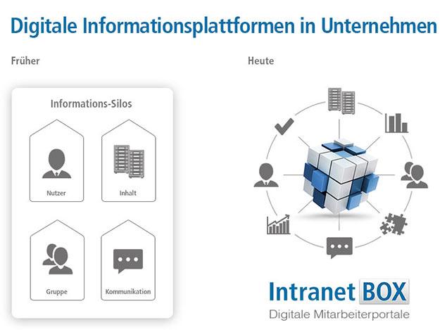 Digitale Informationsplattformen in Unternehmen