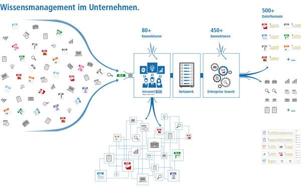 IntranetBOX - Enterprise Search