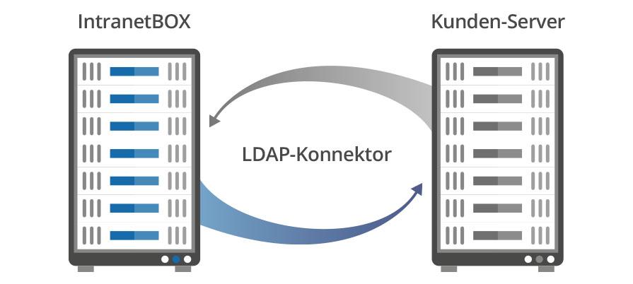 Intranet Microsoft LDAP-Konnektor