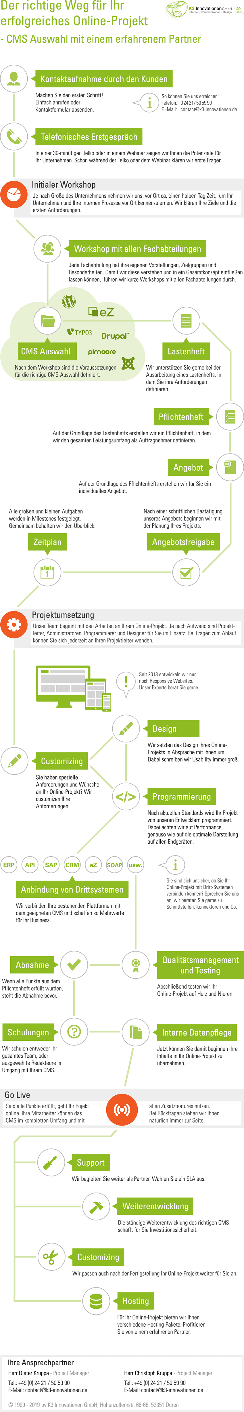 Projektablauf CMS Webprojekte 2019