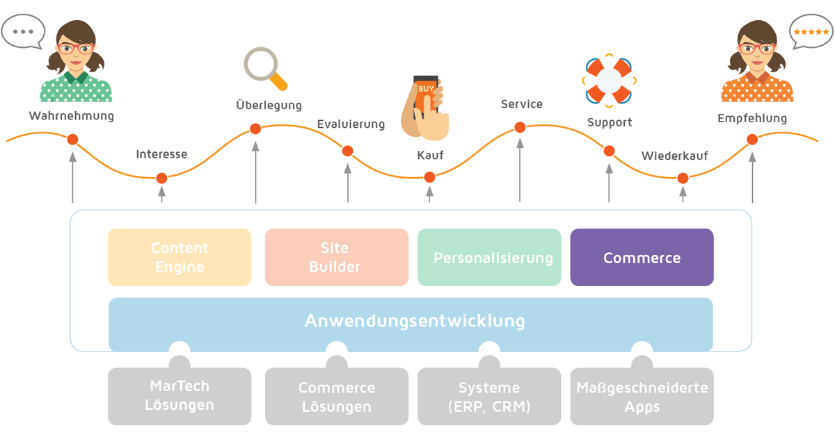 eZ Platform Enterprise Commerce