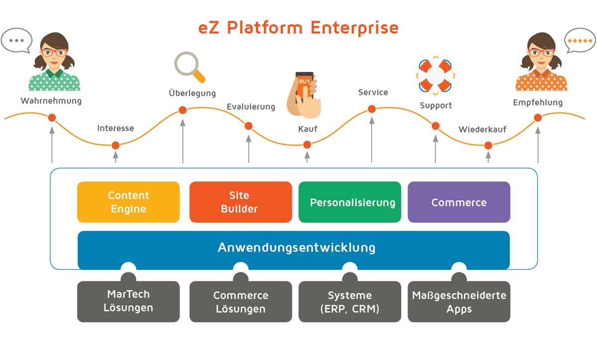 eZ Platform Enterprise