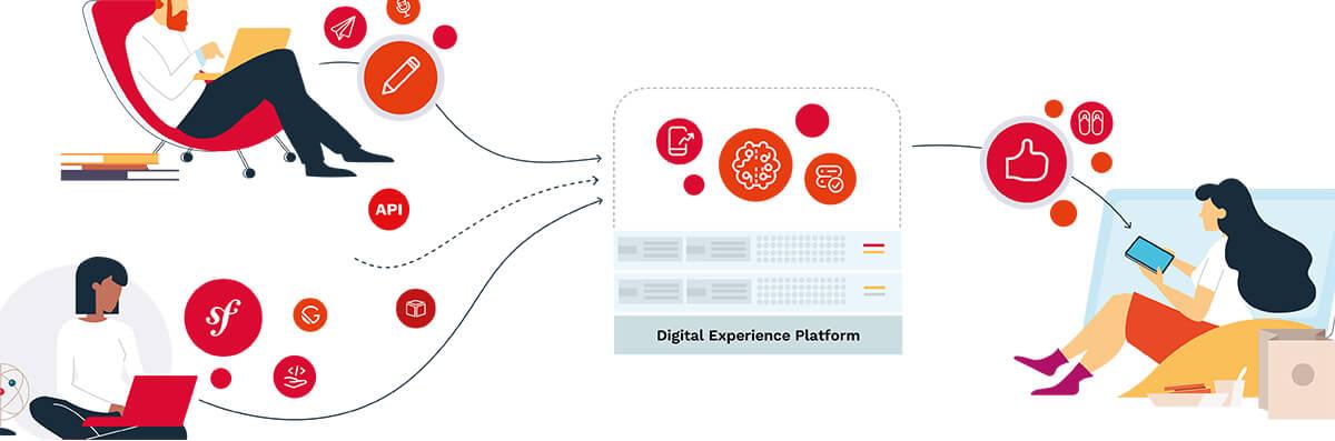 Ibexa Digital Experience Platform