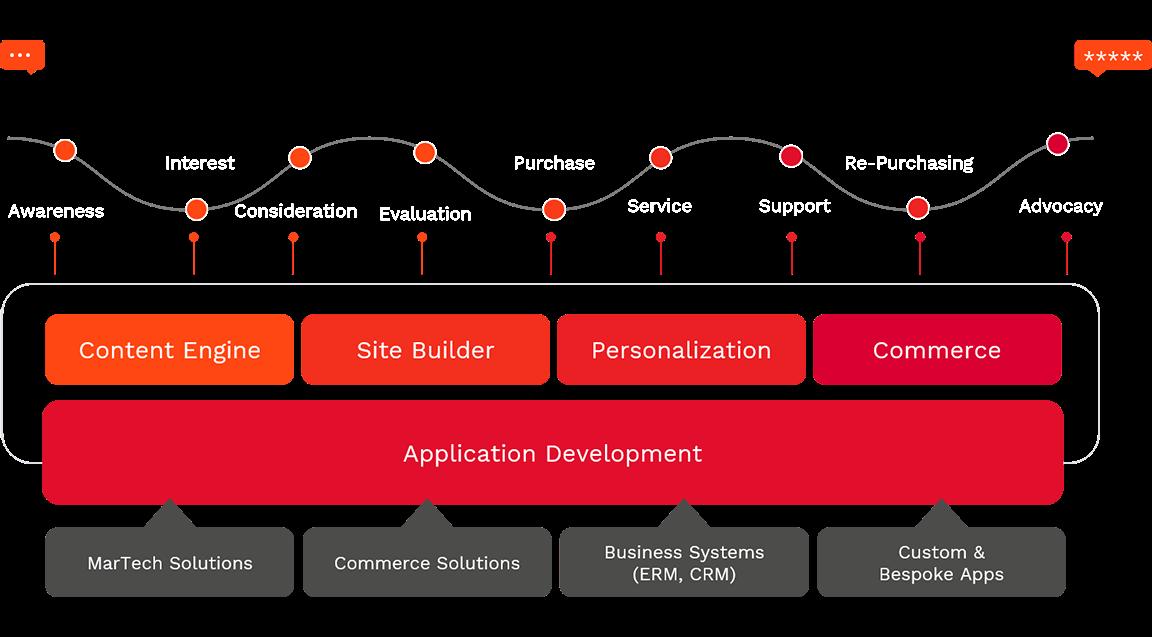 Ibexa eZ Platform Enterprise