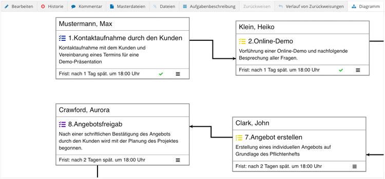 Workflow Software Aufgaben ueberarbeiten
