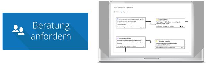 Workflow Software Beratung